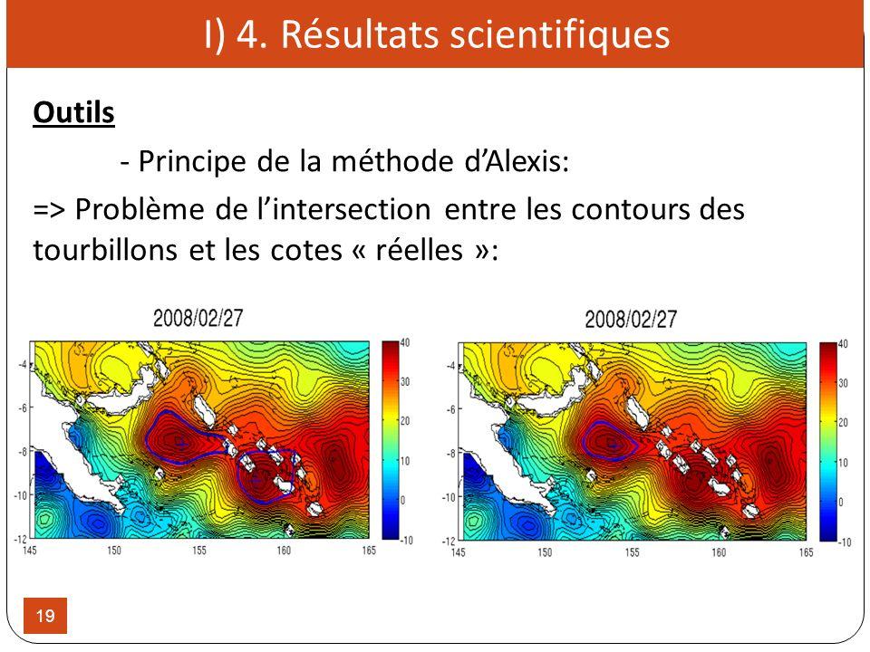 19 I) 4. Résultats scientifiques Outils - Principe de la méthode dAlexis: => Problème de lintersection entre les contours des tourbillons et les cotes