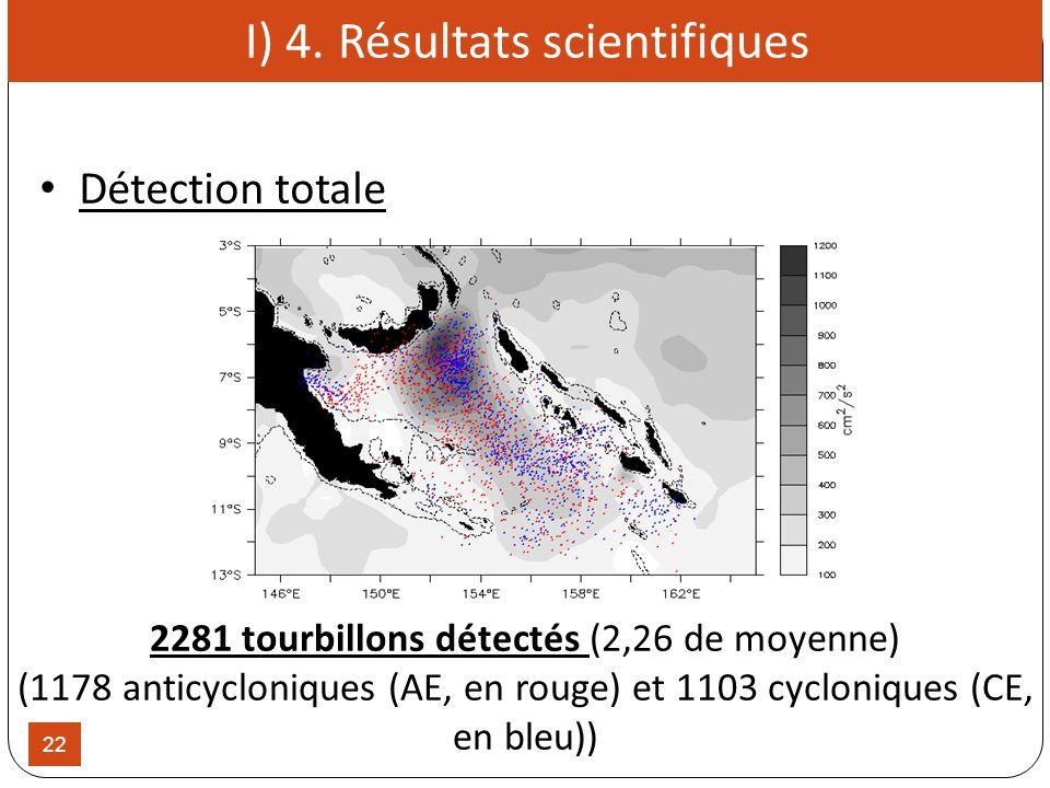 22 2281 tourbillons détectés (2,26 de moyenne) (1178 anticycloniques (AE, en rouge) et 1103 cycloniques (CE, en bleu)) I) 4. Résultats scientifiques D
