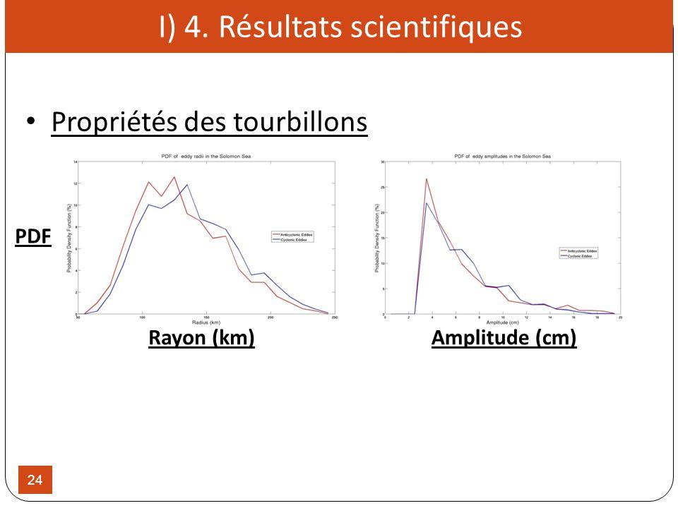 24 PDF Rayon (km)Amplitude (cm) I) 4. Résultats scientifiques Propriétés des tourbillons