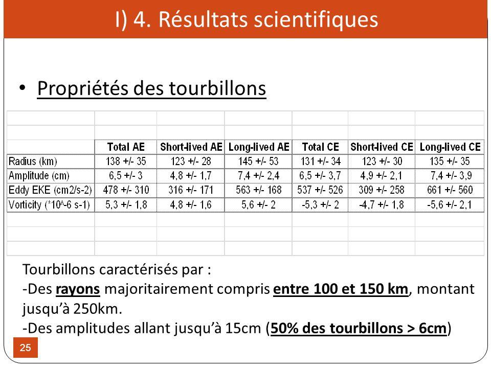 25 Tourbillons caractérisés par : -Des rayons majoritairement compris entre 100 et 150 km, montant jusquà 250km. -Des amplitudes allant jusquà 15cm (5