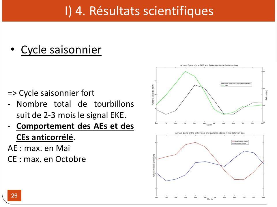Cycle saisonnier 26 => Cycle saisonnier fort -Nombre total de tourbillons suit de 2-3 mois le signal EKE. -Comportement des AEs et des CEs anticorrélé