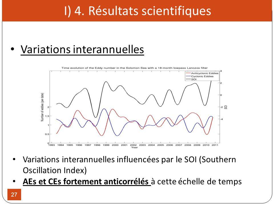 27 Variations interannuelles influencées par le SOI (Southern Oscillation Index) AEs et CEs fortement anticorrélés à cette échelle de temps I) 4. Résu