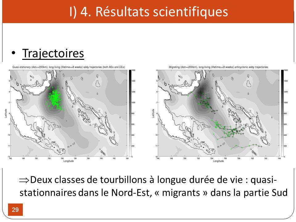 29 Deux classes de tourbillons à longue durée de vie : quasi- stationnaires dans le Nord-Est, « migrants » dans la partie Sud I) 4. Résultats scientif