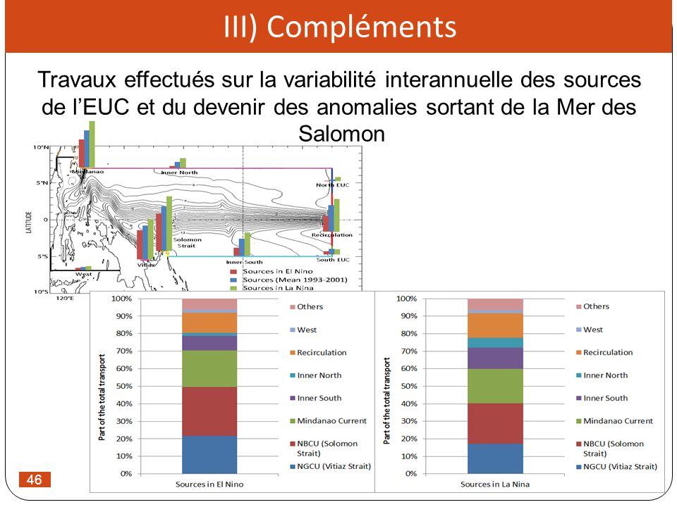 46 III) Compléments Travaux effectués sur la variabilité interannuelle des sources de lEUC et du devenir des anomalies sortant de la Mer des Salomon