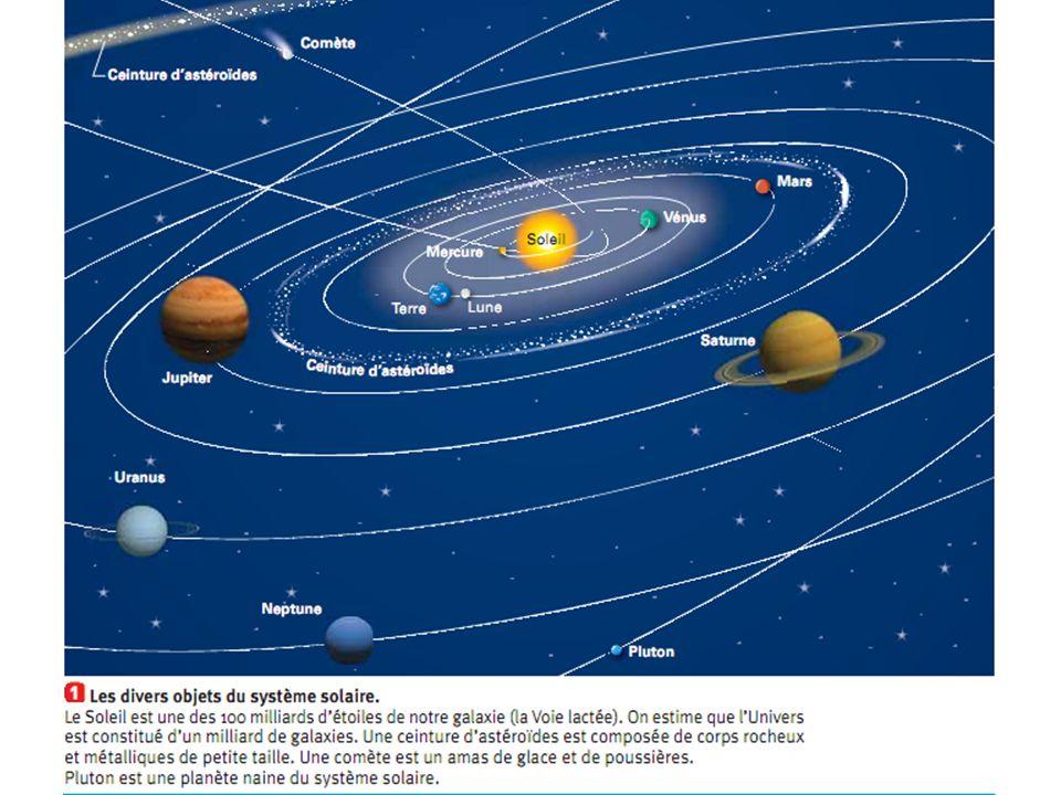Les objets de notre système solaires 1 étoile : le soleil 8 planètes Des satellites Des astéroïdes Des comètes