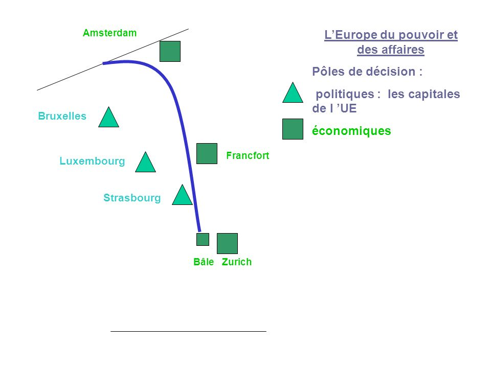 LEurope du pouvoir et des affaires Pôles de décision : politiques : les capitales de l UE économiques Amsterdam Francfort Bruxelles Luxembourg Strasbo