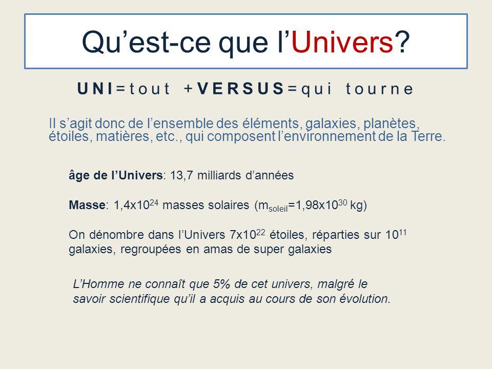 Quest-ce que lUnivers? UNI=tout +VERSUS=qui tourne Il sagit donc de lensemble des éléments, galaxies, planètes, étoiles, matières, etc., qui composent