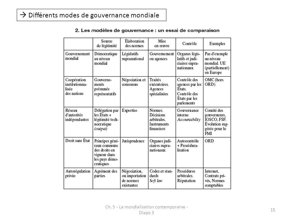 Ch. 5 - La mondialisation contemporaine - Diapo 3 15 Différents modes de gouvernance mondiale