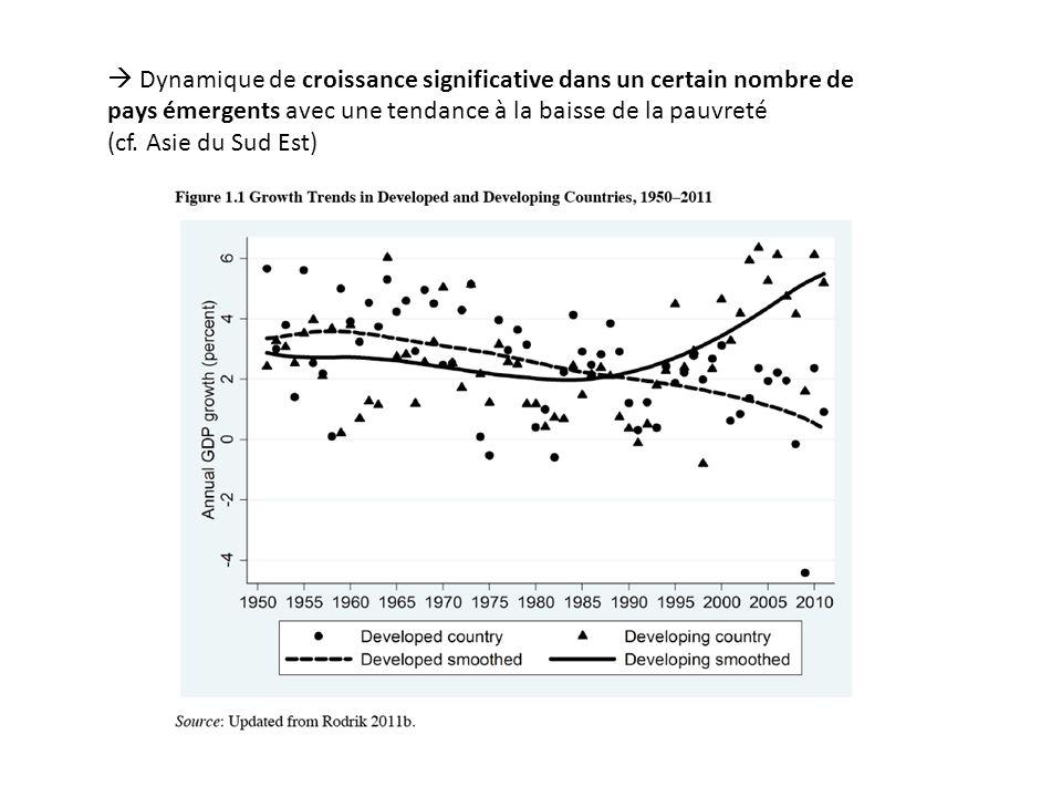 Dynamique de croissance significative dans un certain nombre de pays émergents avec une tendance à la baisse de la pauvreté (cf.