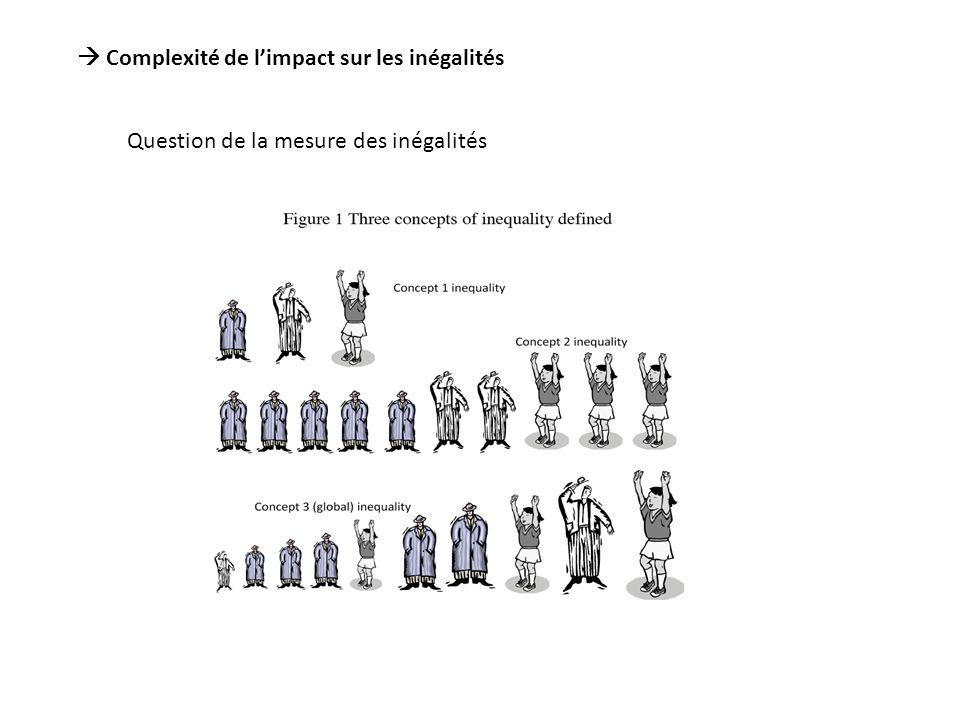 Complexité de limpact sur les inégalités Question de la mesure des inégalités