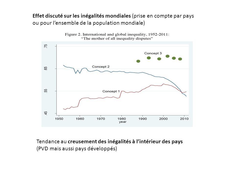 Effet discuté sur les inégalités mondiales (prise en compte par pays ou pour lensemble de la population mondiale) Tendance au creusement des inégalités à lintérieur des pays (PVD mais aussi pays développés)