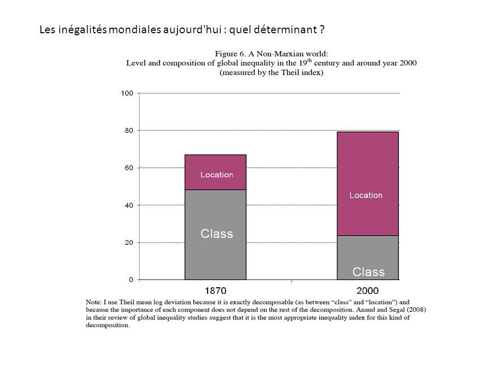 Les inégalités mondiales aujourd hui : quel déterminant ?