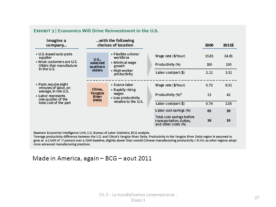 Ch. 5 - La mondialisation contemporaine - Diapo 3 27 Made in America, again – BCG – aout 2011