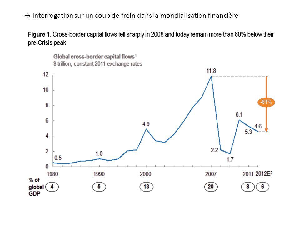 interrogation sur un coup de frein dans la mondialisation financière