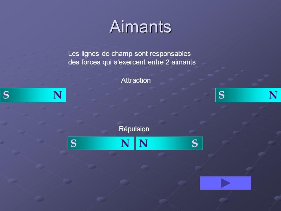 Aimants S N Les lignes de champ sont responsables des forces qui sexercent entre 2 aimants Attraction N SS N Répulsion