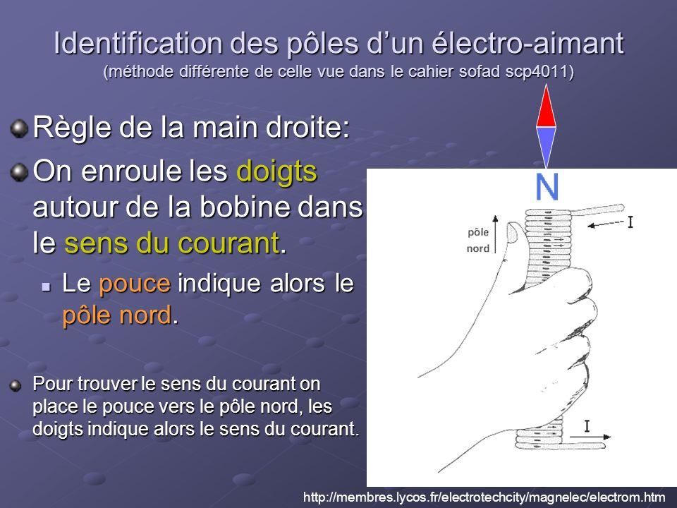 Identification des pôles dun électro-aimant (méthode différente de celle vue dans le cahier sofad scp4011) Règle de la main droite: On enroule les doigts autour de la bobine dans le sens du courant.