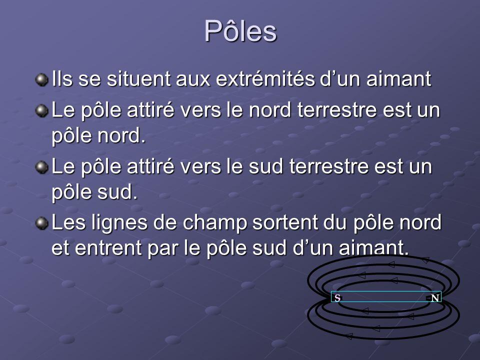 Pôles Ils se situent aux extrémités dun aimant Le pôle attiré vers le nord terrestre est un pôle nord.