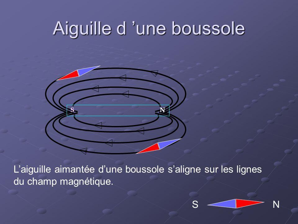 Aiguille d une boussole SN S N Laiguille aimantée dune boussole saligne sur les lignes du champ magnétique.