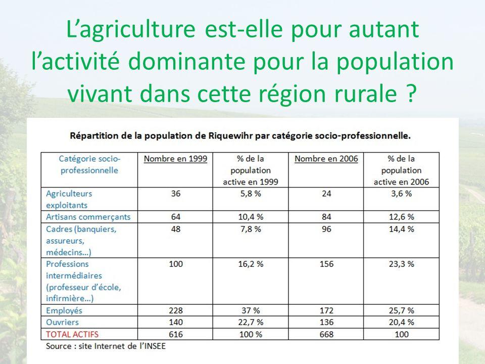 Lagriculture est-elle pour autant lactivité dominante pour la population vivant dans cette région rurale ?
