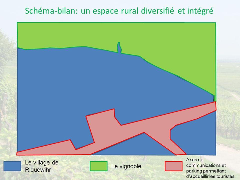 Schéma-bilan: un espace rural diversifié et intégré Le village de Riquewihr Le vignoble Axes de communications et parking permettant daccueillir les t