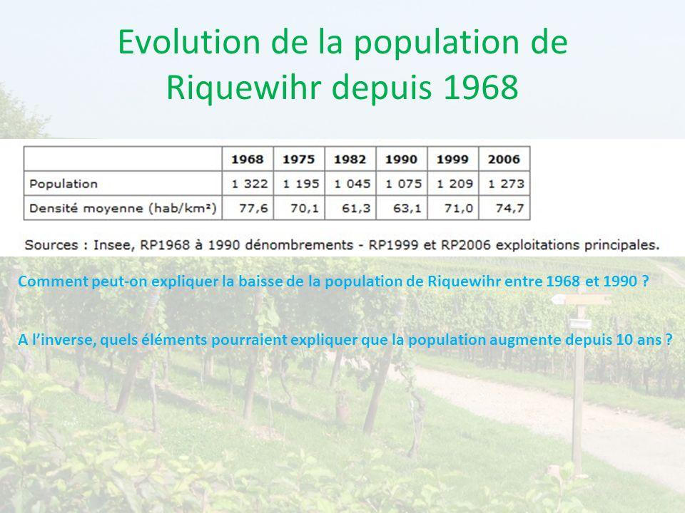 Evolution de la population de Riquewihr depuis 1968 Comment peut-on expliquer la baisse de la population de Riquewihr entre 1968 et 1990 ? A linverse,