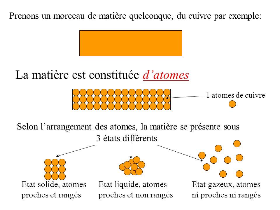 Prenons un morceau de matière quelconque, du cuivre par exemple: La matière est constituée datomes 1 atomes de cuivre Selon larrangement des atomes, la matière se présente sous 3 états différents Etat solide, atomes proches et rangés Etat liquide, atomes proches et non rangés Etat gazeux, atomes ni proches ni rangés