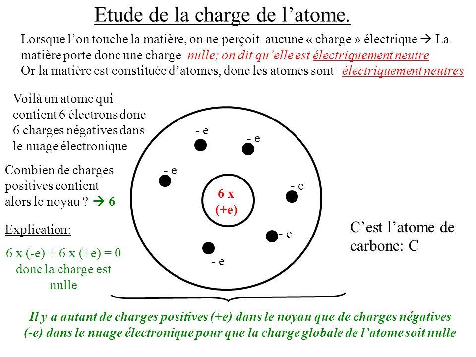 Caractéristiques des différentes parties Le nuage électronique Le noyau Les électrons Taille: 100 000 fois plus petit que celle de latome ( 1 x 10 – 15 m) 0,1 nm = 1 x 10 – 10 m Comparaison Atome = terrain de foot (100 m) Noyau = tête dépingle au centre (1mm) Il contient des particules physiques (protons et neutrons).