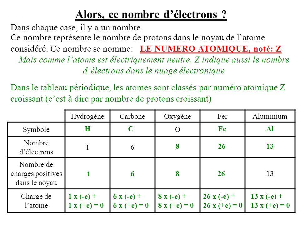Comment peut-on connaître le nombre délectrons dun atome .