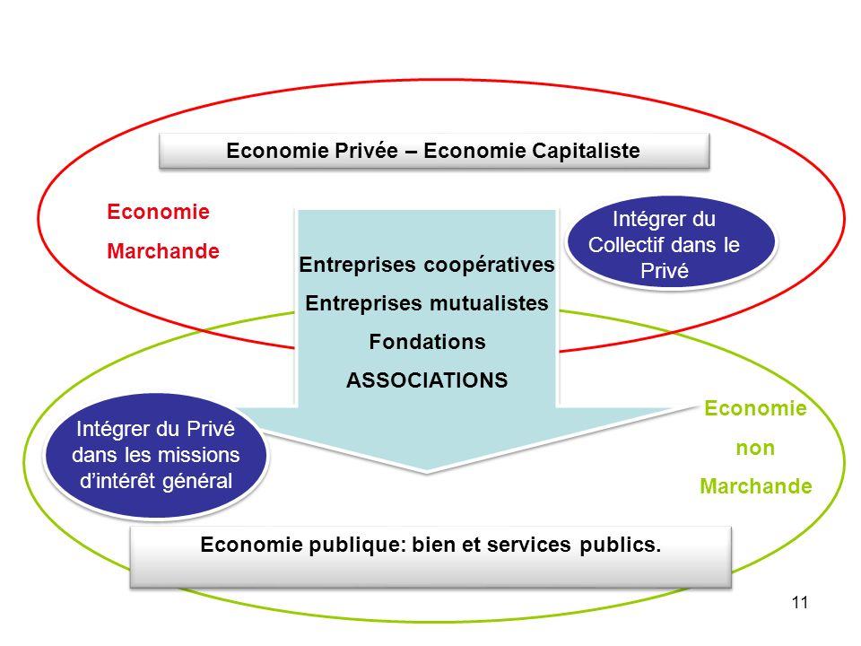 Economie Privée – Economie Capitaliste Economie publique: bien et services publics. Entreprises coopératives Entreprises mutualistes Fondations ASSOCI