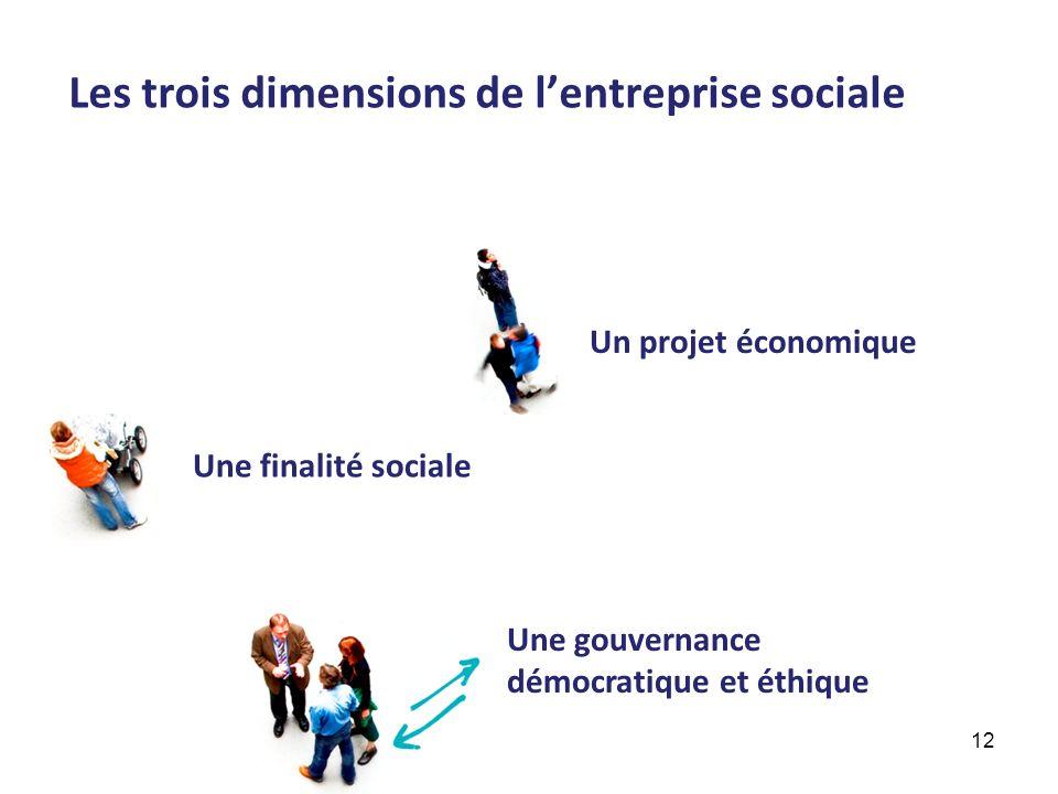 Un projet économique Une finalité sociale Une gouvernance démocratique et éthique Les trois dimensions de lentreprise sociale 12