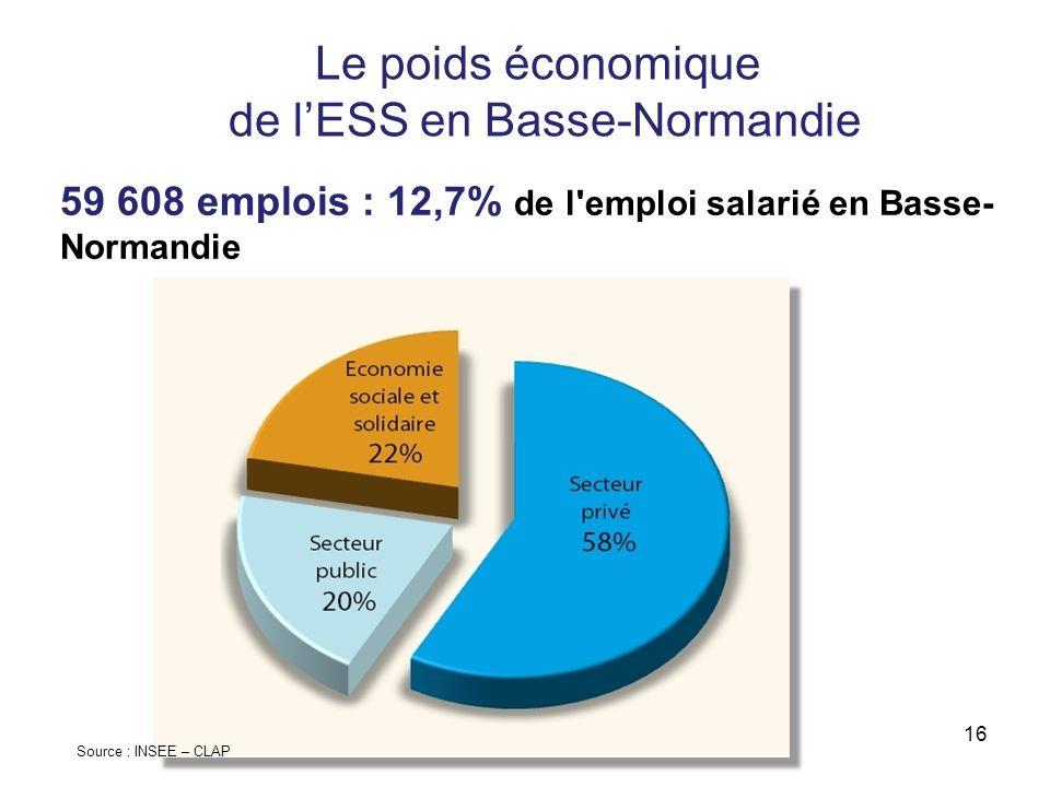 Le poids économique de lESS en Basse-Normandie 59 608 emplois : 12,7% de l'emploi salarié en Basse- Normandie Source : INSEE – CLAP 16