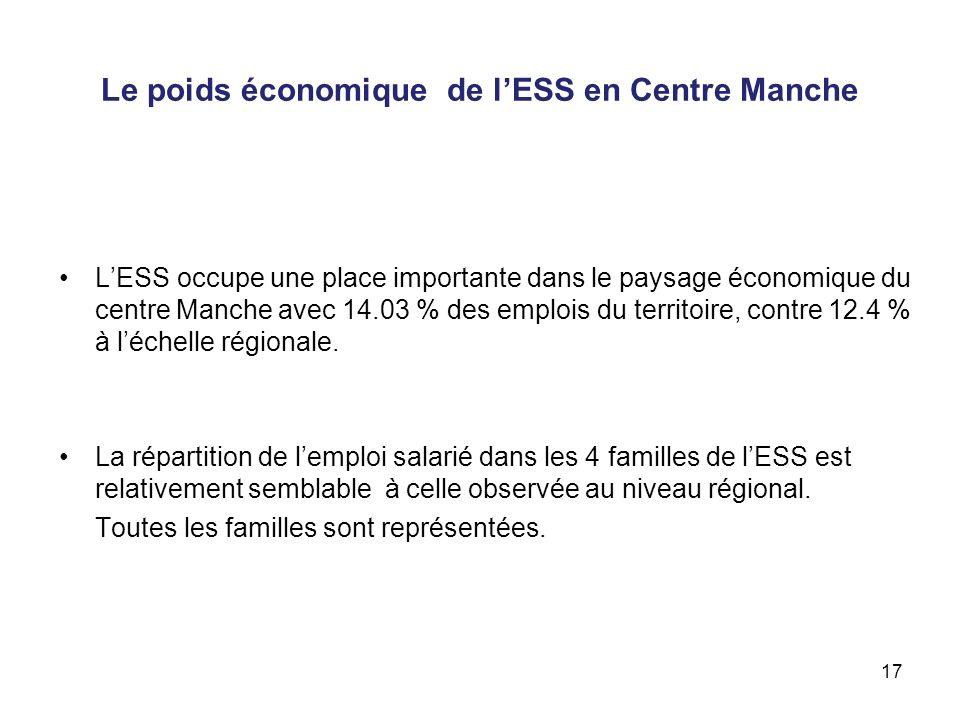 Le poids économique de lESS en Centre Manche LESS occupe une place importante dans le paysage économique du centre Manche avec 14.03 % des emplois du