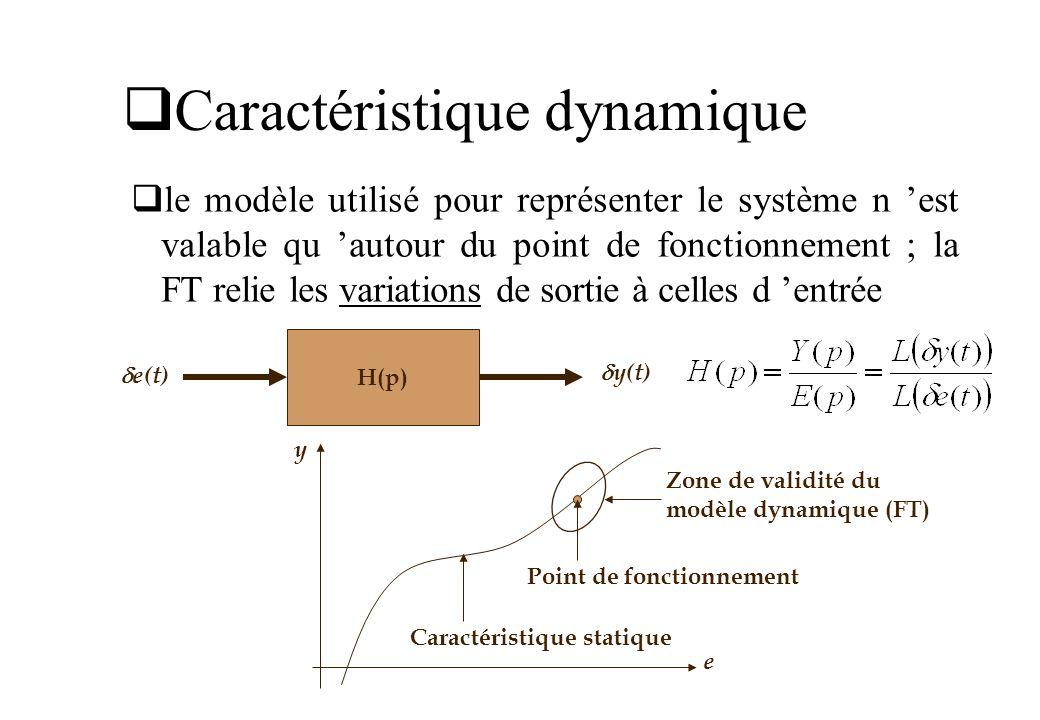 Caractéristique dynamique H(p) e(t) y(t) le modèle utilisé pour représenter le système n est valable qu autour du point de fonctionnement ; la FT reli