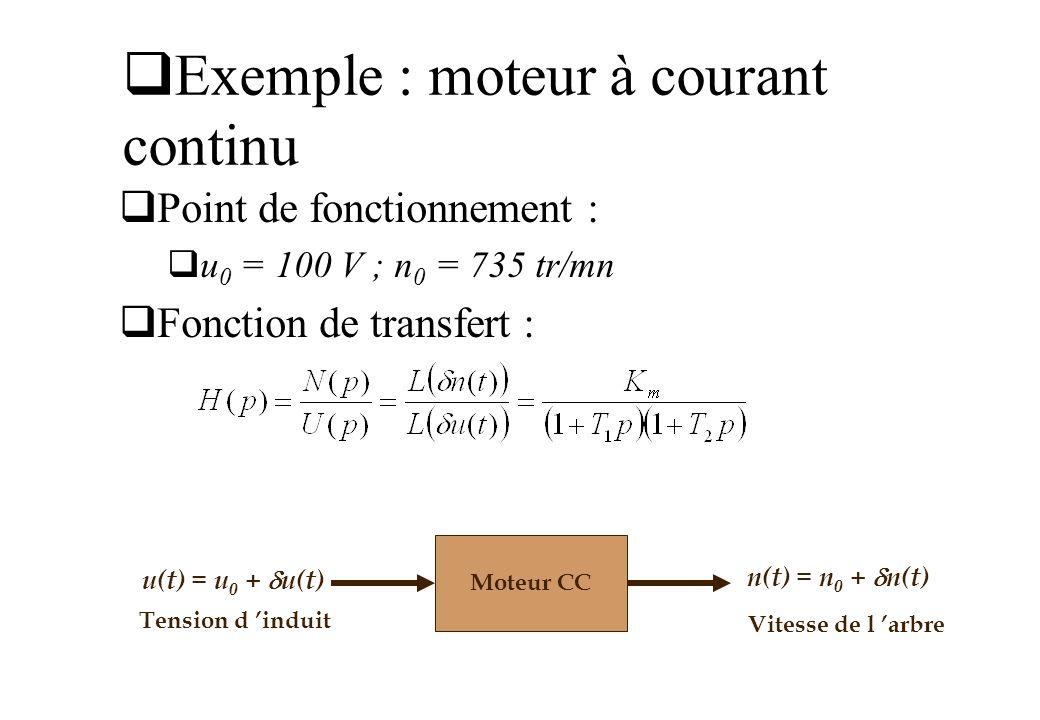 Exemple : moteur à courant continu Point de fonctionnement : u 0 = 100 V ; n 0 = 735 tr/mn Fonction de transfert : Moteur CC u(t) = u 0 + u(t) n(t) =