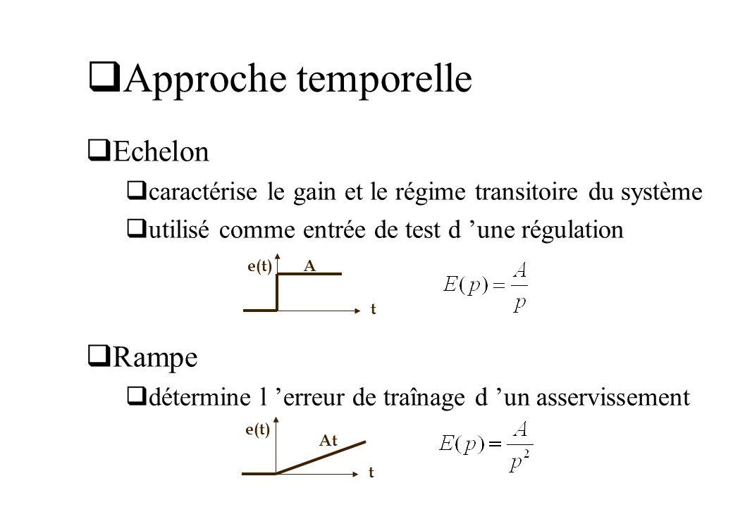 Approche temporelle Echelon caractérise le gain et le régime transitoire du système utilisé comme entrée de test d une régulation Rampe détermine l er