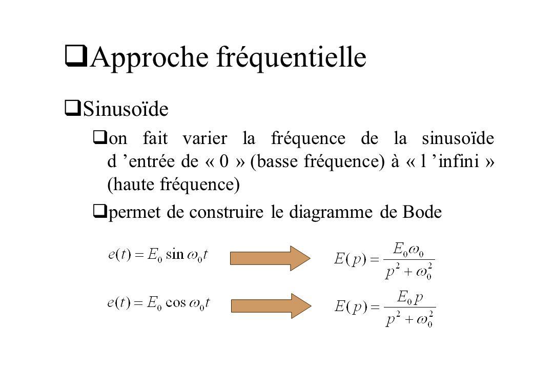 Approche fréquentielle Sinusoïde on fait varier la fréquence de la sinusoïde d entrée de « 0 » (basse fréquence) à « l infini » (haute fréquence) perm