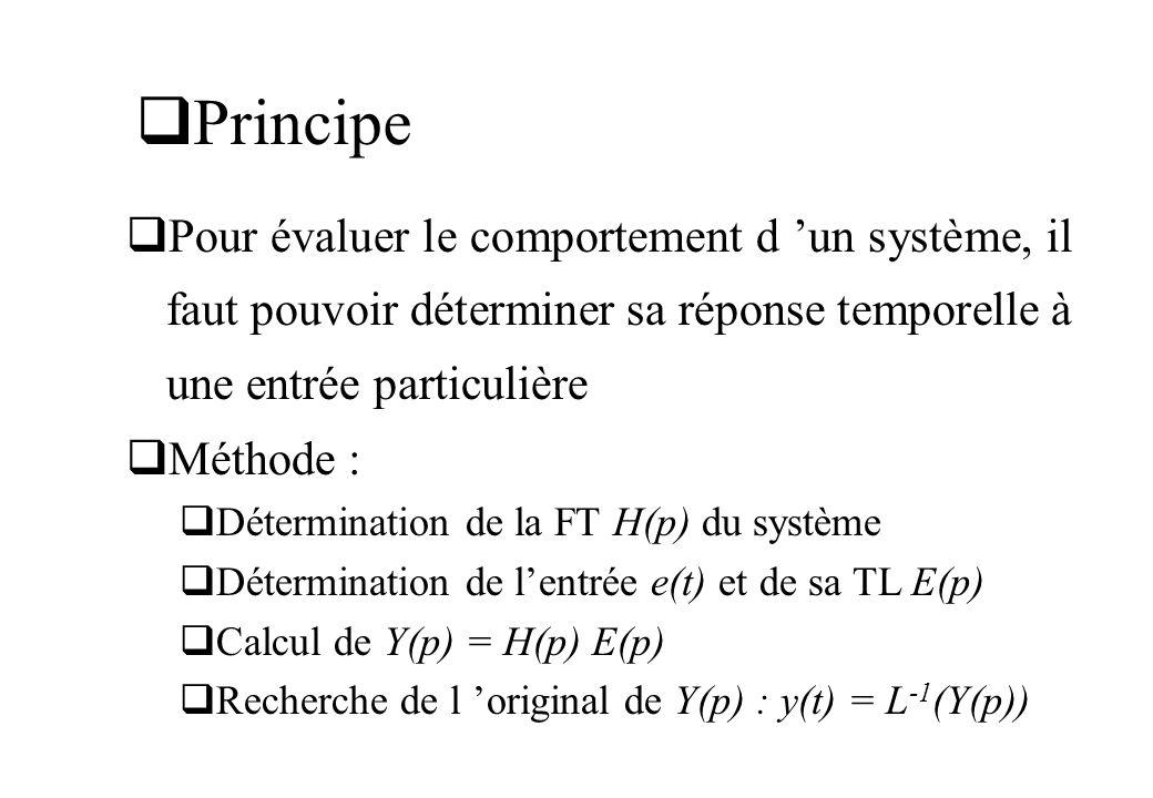 Principe Pour évaluer le comportement d un système, il faut pouvoir déterminer sa réponse temporelle à une entrée particulière Méthode : Détermination