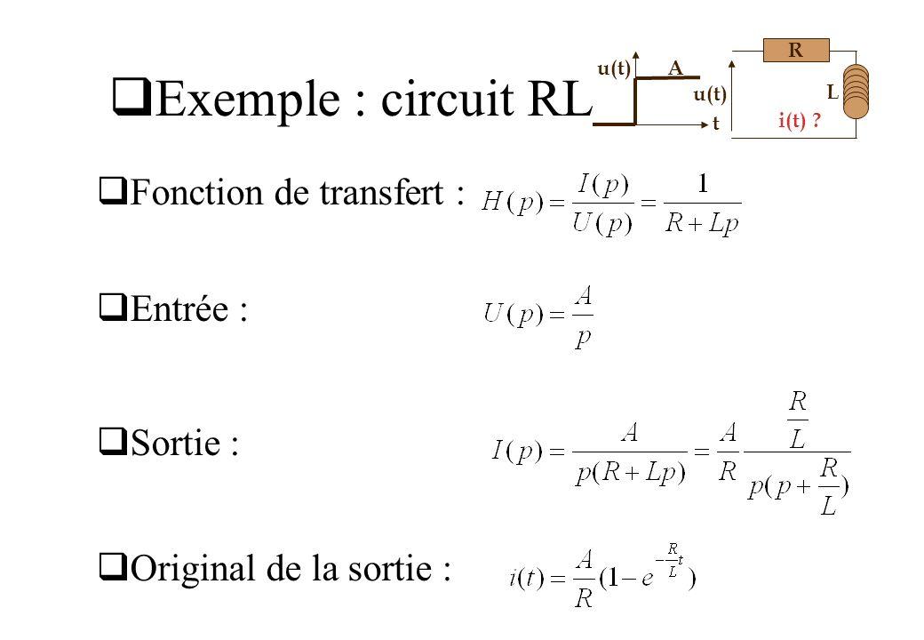 Exemple : circuit RL Fonction de transfert : Entrée : Sortie : Original de la sortie : R L u(t) i(t) ? t u(t)A