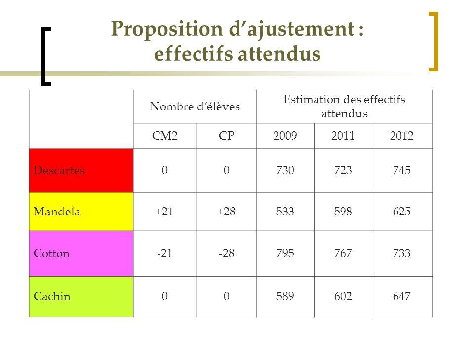 Proposition dajustement : effectifs attendus Nombre délèves Estimation des effectifs attendus CM2CP200920112012 Descartes00730723745 Mandela+21+285335