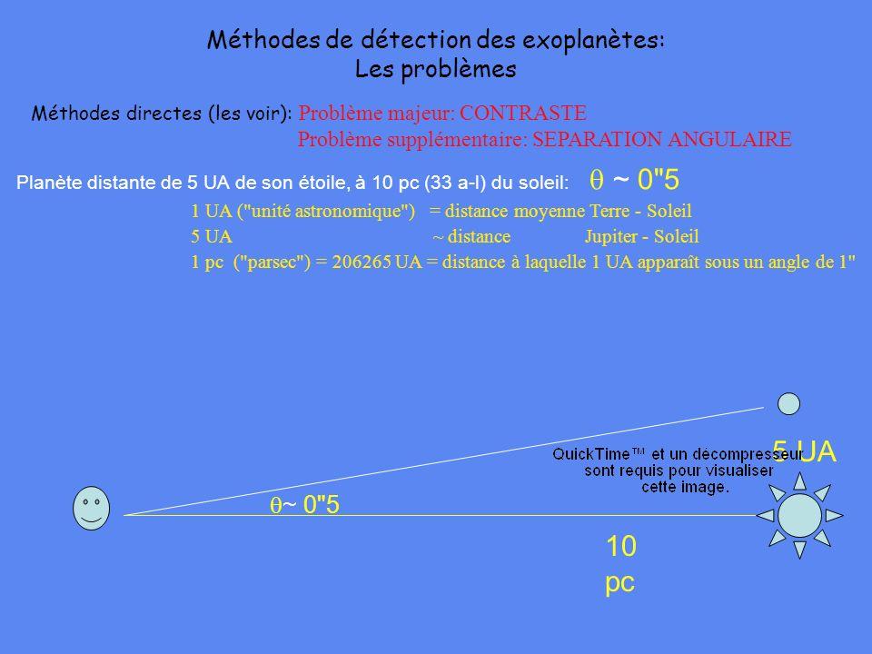 Méthodes directes (les voir): Problème majeur: CONTRASTE Problème supplémentaire: SEPARATION ANGULAIRE Planète distante de 5 UA de son étoile, à 10 pc