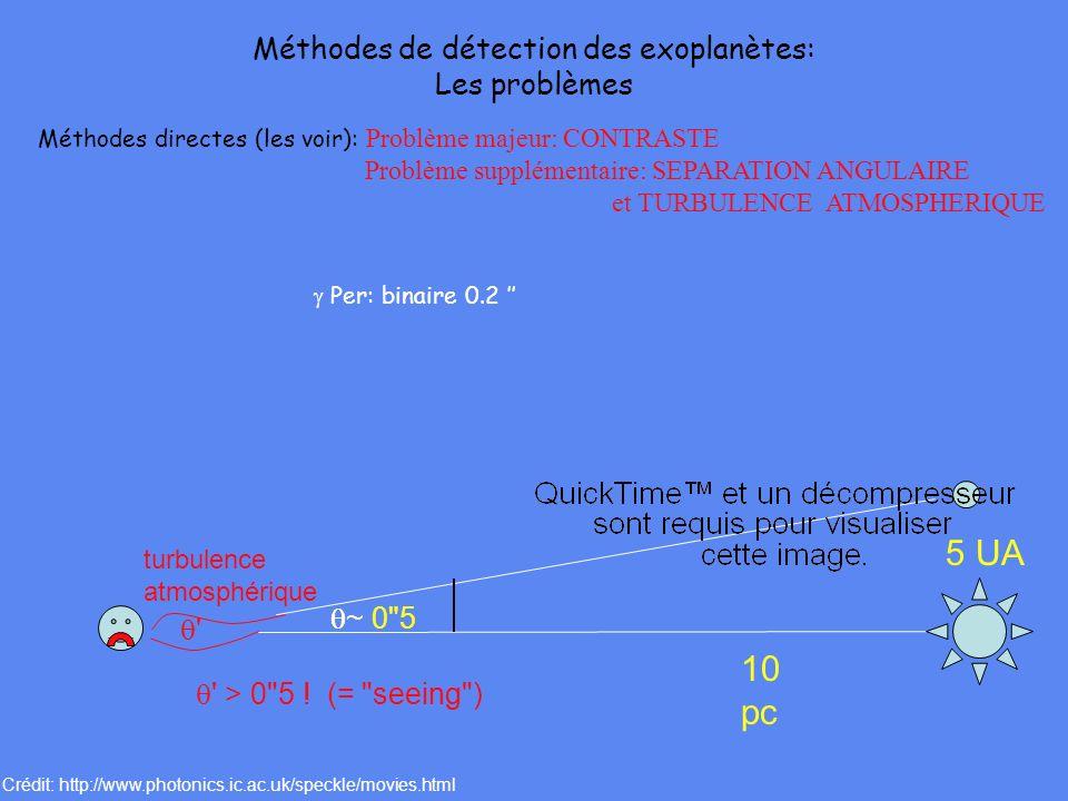 Méthodes directes (les voir): Problème majeur: CONTRASTE Problème supplémentaire: SEPARATION ANGULAIRE et TURBULENCE ATMOSPHERIQUE ~ 0