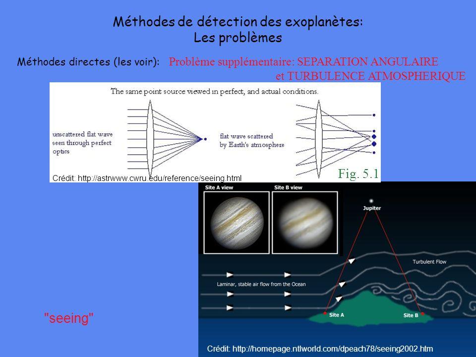 Méthodes directes (les voir): Problème supplémentaire: SEPARATION ANGULAIRE et TURBULENCE ATMOSPHERIQUE 10 pc 5 UA
