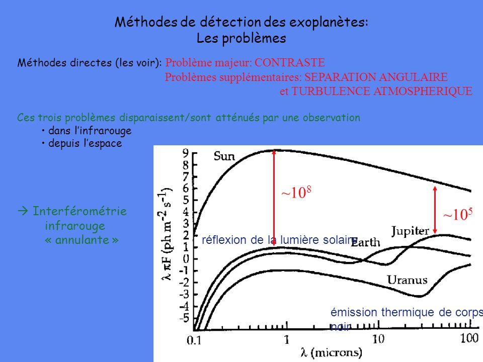 Méthodes directes (les voir): Problème majeur: CONTRASTE Problèmes supplémentaires: SEPARATION ANGULAIRE et TURBULENCE ATMOSPHERIQUE Ces trois problèm