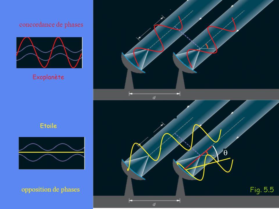Méthodes directes (les voir): interférométrie infrarouge « annulante » Sects. 5.2 et 14.4 opposition de phases concordance de phases Fig. 5.5 Exoplanè