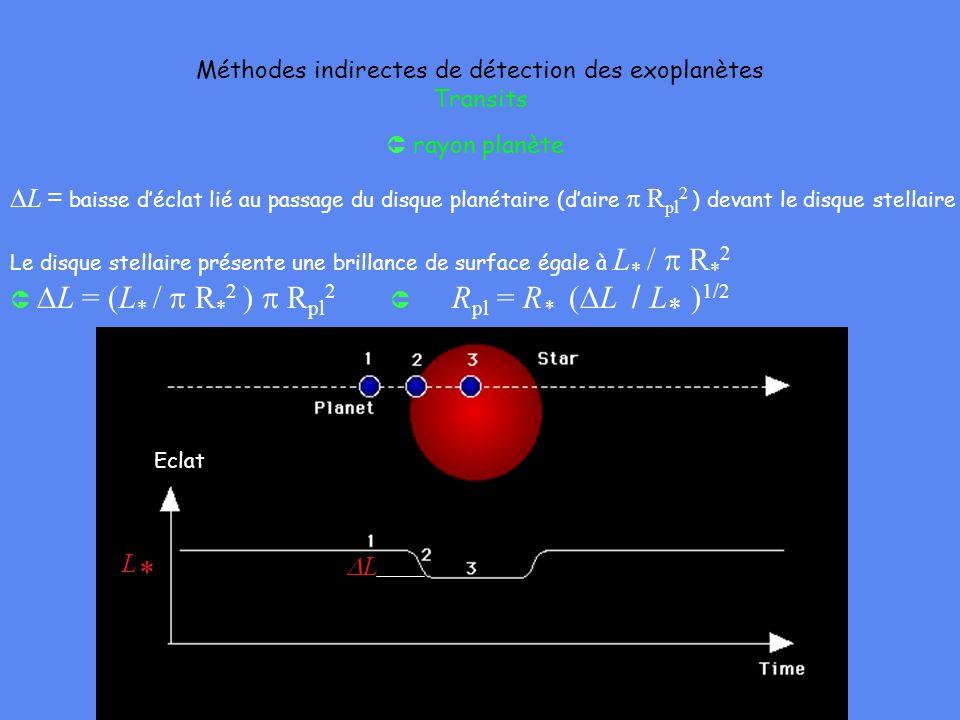 Méthodes indirectes de détection des exoplanètes Transits rayon planète Eclat L*L* L L = baisse déclat lié au passage du disque planétaire (daire R pl