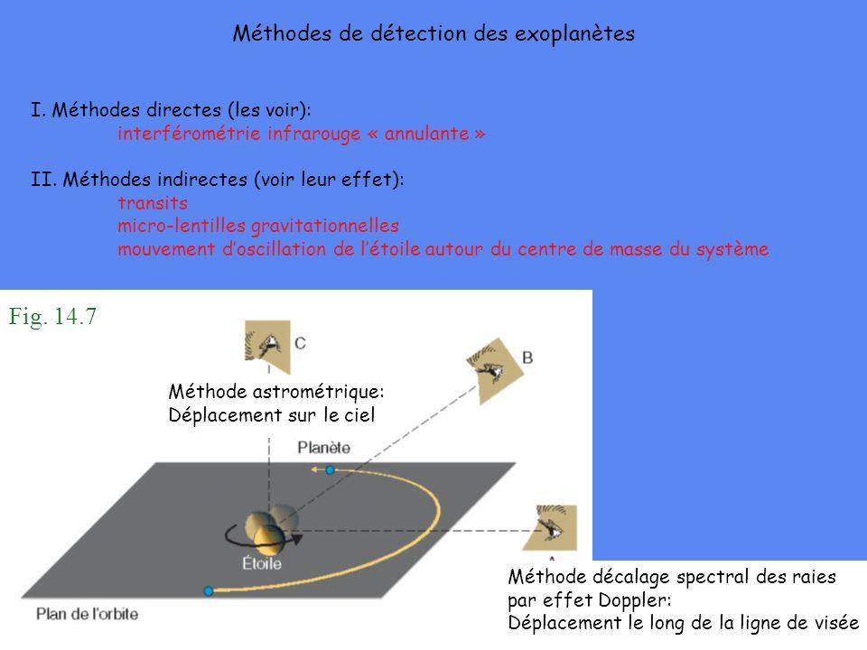 Méthodes de détection des exoplanètes I. Méthodes directes (les voir): interférométrie infrarouge « annulante » II. Méthodes indirectes (voir leur eff