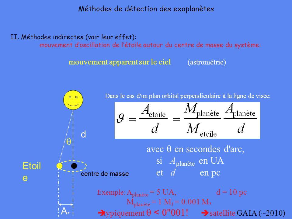 Méthodes de détection des exoplanètes II. Méthodes indirectes (voir leur effet): mouvement doscillation de létoile autour du centre de masse du systèm