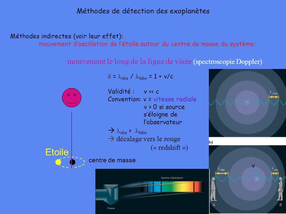 Méthodes de détection des exoplanètes Méthodes indirectes (voir leur effet): mouvement doscillation de létoile autour du centre de masse du système: m