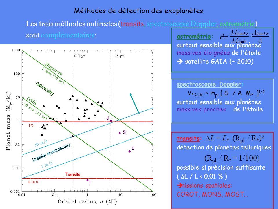 Les trois méthodes indirectes (transits, spectroscopie Doppler, astrométrie) sont complémentaires: transits: L = L * (R pl / R * ) 2 détection de plan