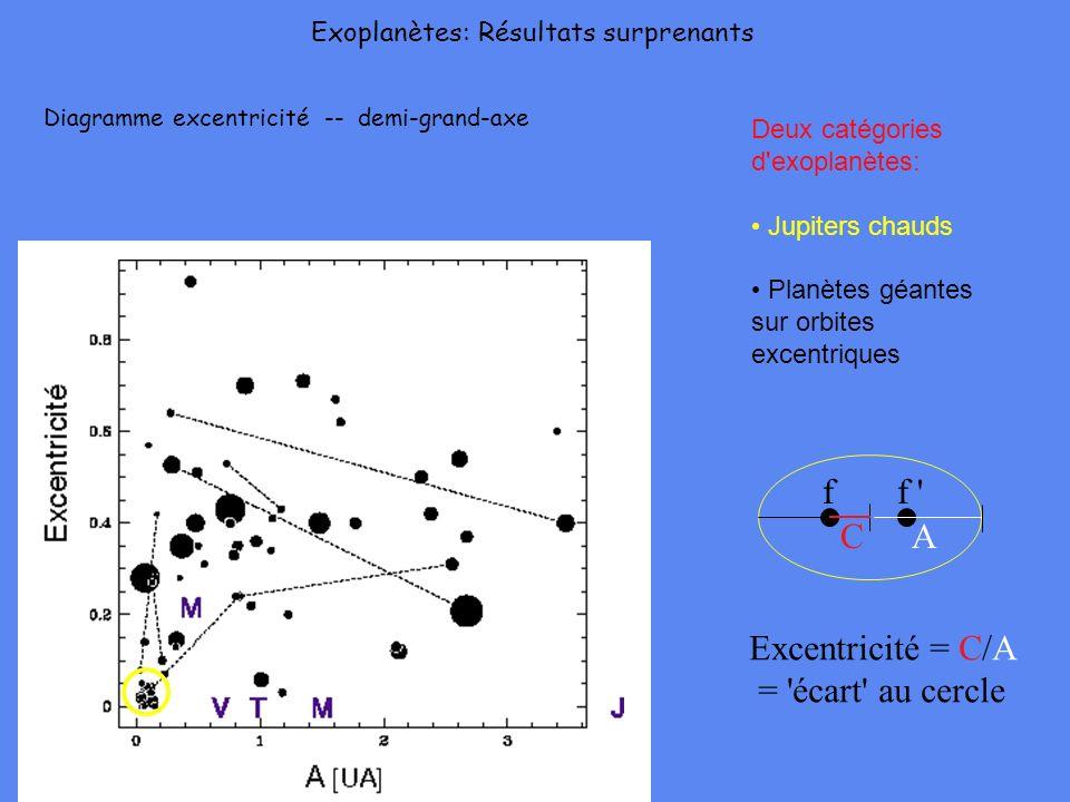 A f f ' C Excentricité = C/A = 'écart' au cercle Exoplanètes: Résultats surprenants Diagramme excentricité -- demi-grand-axe Deux catégories d'exoplan